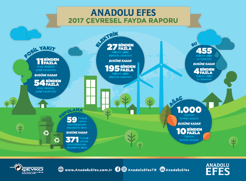 The Anadolu Efes 2017 Environmental Benefits Report Published