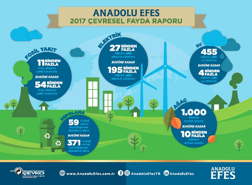 Anadolu Efes 2017 Çevresel Fayda Raporu'nu yayınladı